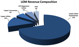 Formation-ICP-LOM-Revenue