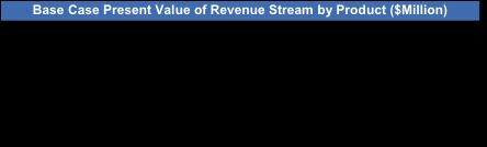 Formation-ICP-Revenue