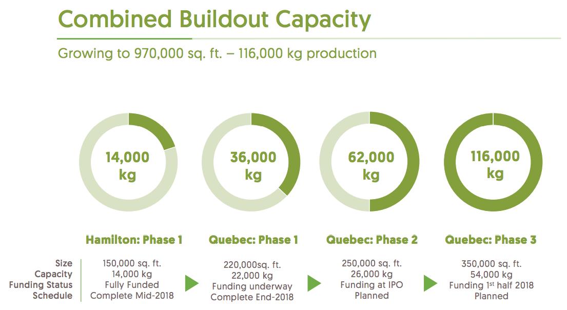 green-organic-dutchman-buildout-capacity