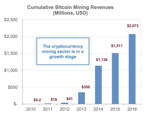 hashchain-technology-cumulative-bitcoin-mining-revenues