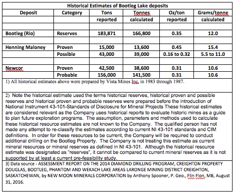 historical-estimates-of-bootleg-lake-deposits