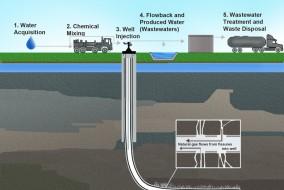 New US Fracking Regulations Face Opposition
