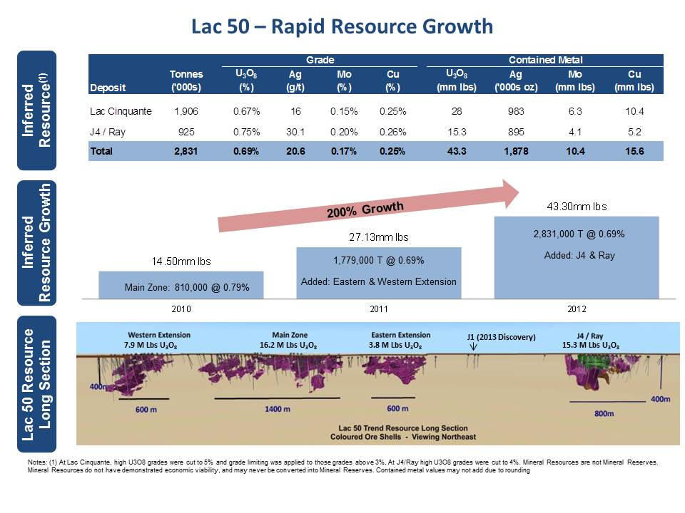 Kivalliq-Lac50-Growth