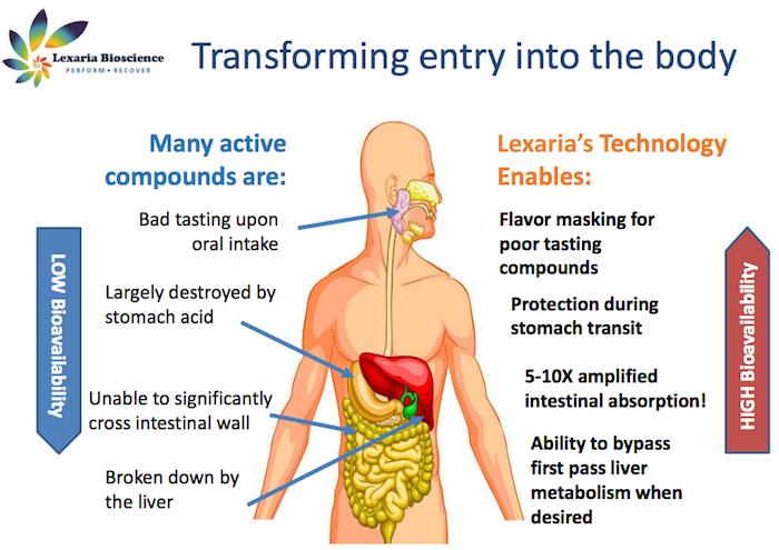 lexaria-cannabis-edibles-body