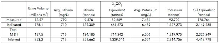 neo-lithium-3q-project-resource-statement