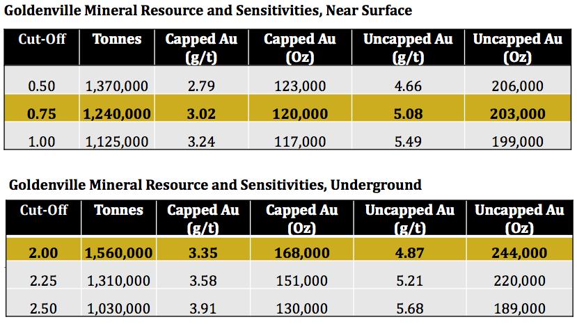osprey-goldenville-inferred-resource-estimate