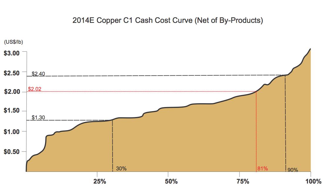 Source: Haywood Securities, data from Wood Mackenzie
