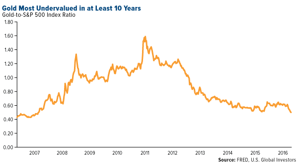 gold undervalued