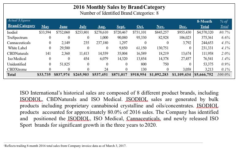 Isodiol-International-CBD-Sales