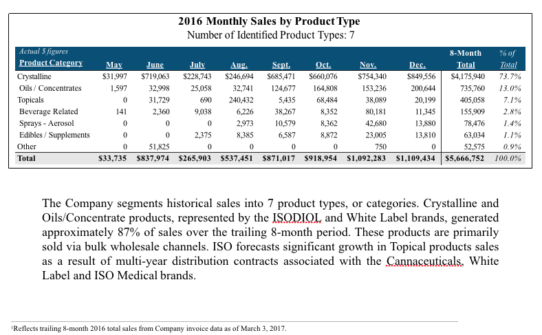 Isodiol-International-Monthly-Sales