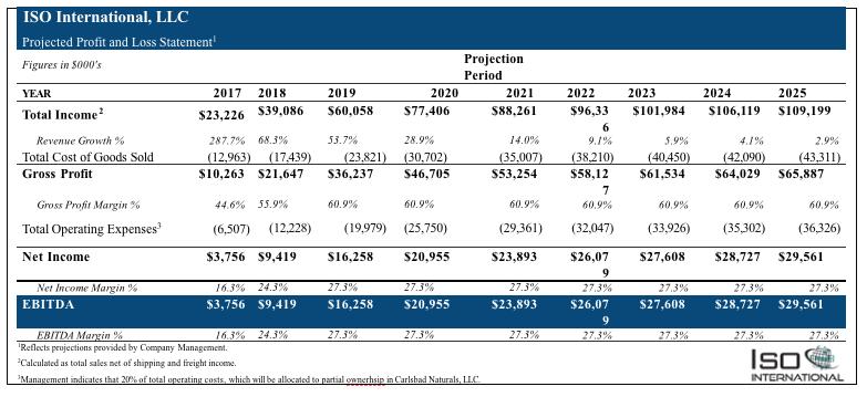 Isodiol-International-Sales-Forecast