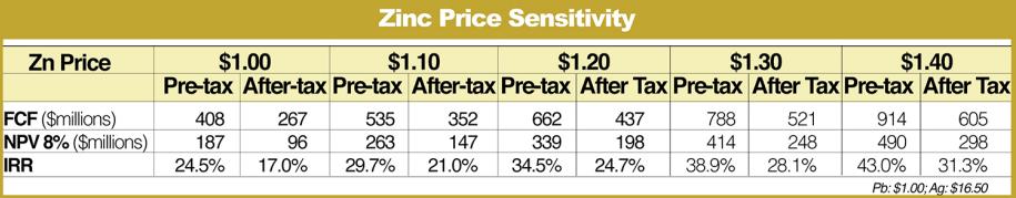 solitario-zinc-zinc-price-sensitivity
