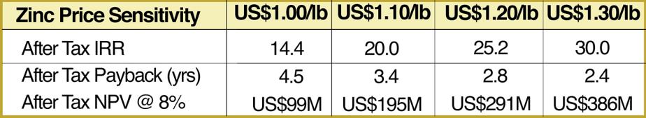 solitario-zinc-zinc-price