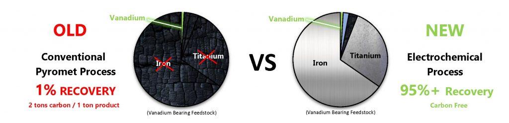 vanadiumcorp-process