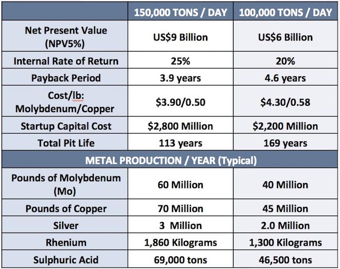 american-cumo-mining-economic-highlights