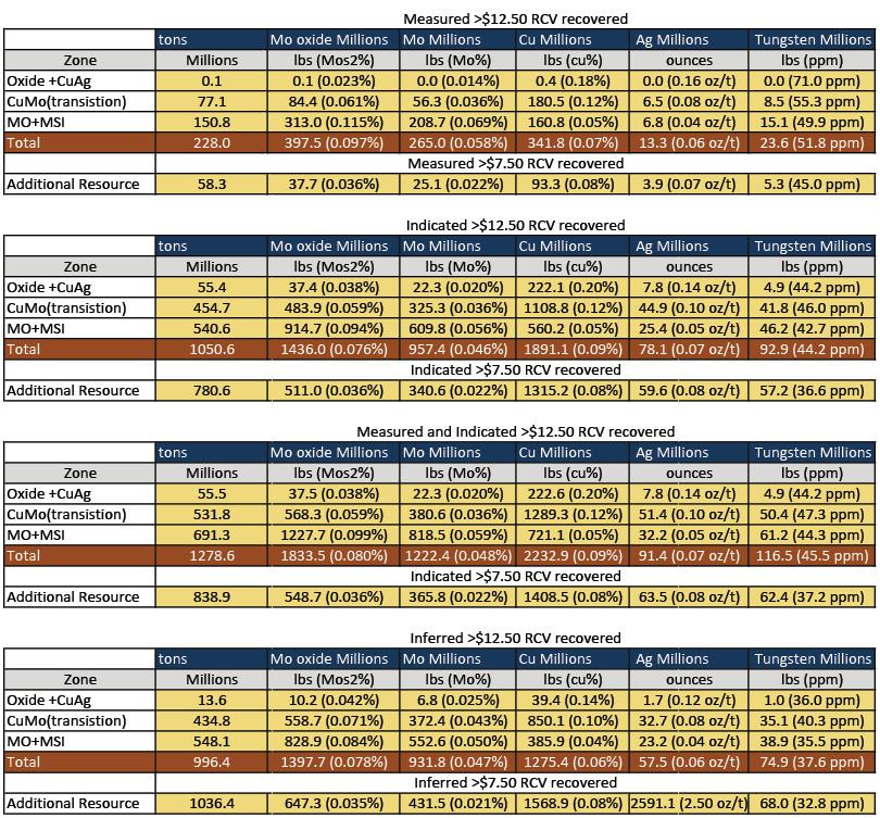 american-cumo-mining-factsheet-table-1