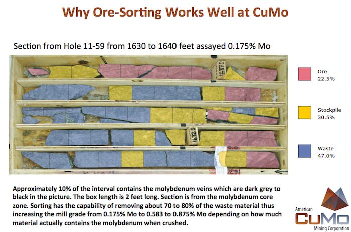 american-cumo-mining-ore-sorting