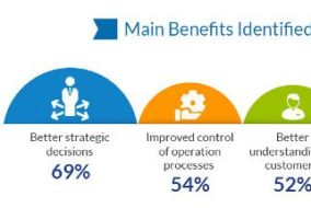 Infographic: Big Data–From Buzzword to Business Benefits