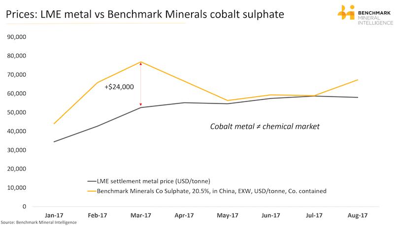 cobalt trends