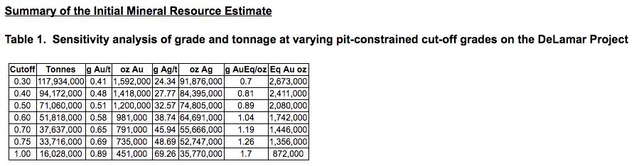 delamar-resource-estimate