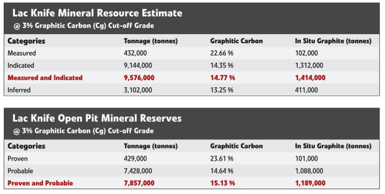 Focus Graphite – Developing a Mine To Market Graphite Leader