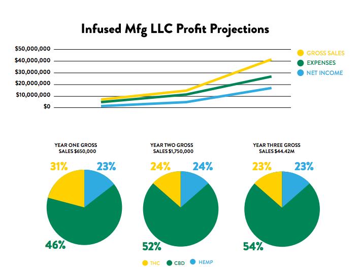 friday-night-inc-profit-projections