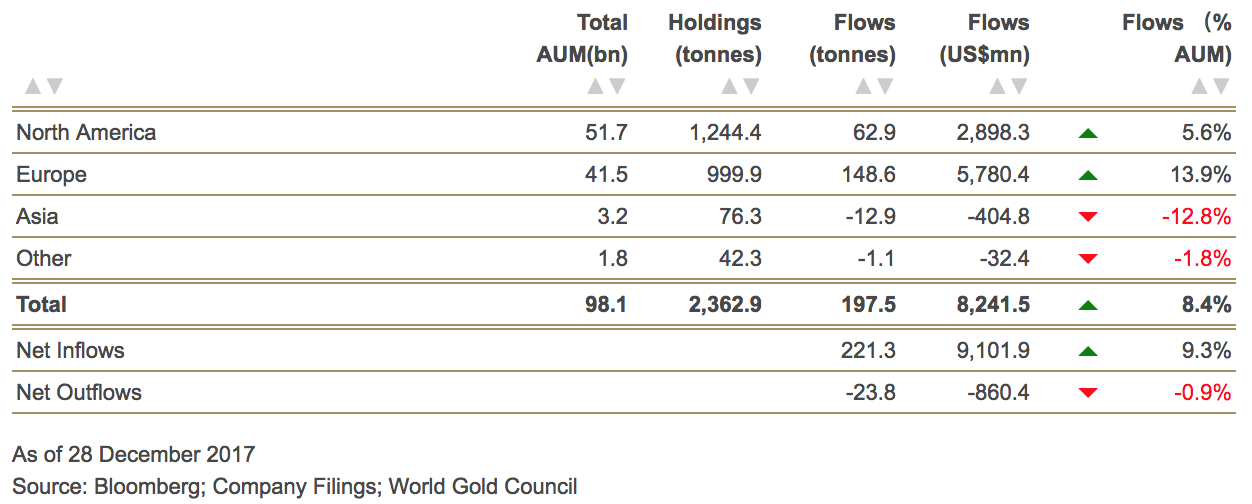 gold-etf-inflows-2017