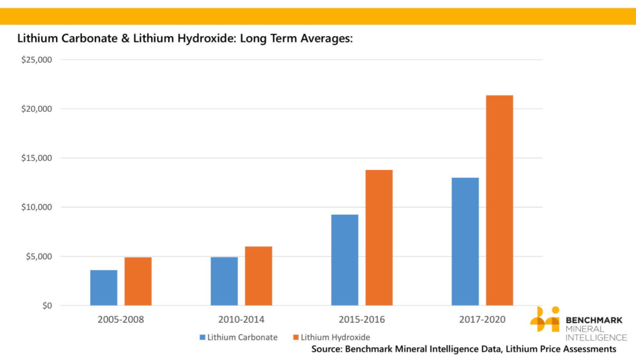 Lithium Market Update Q2 2017 In Review Investing News