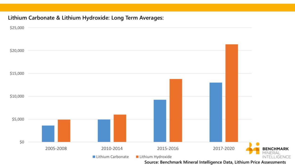 lithium prices