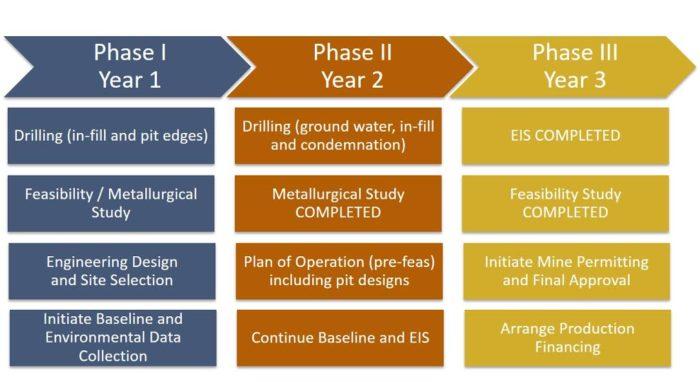 multi-phase-development-chart