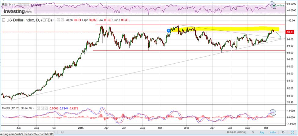us-dollar-index-update