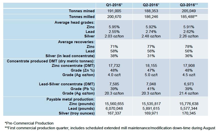 Trevali Mining Corp. - The Primary Zinc Producer
