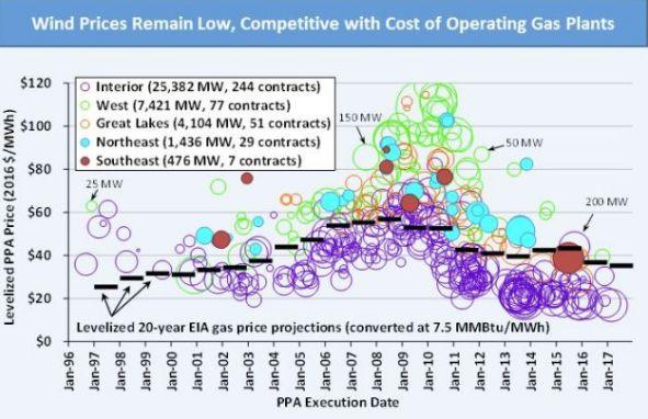 Credit: US Department of Energy 2016 Wind Technologies Market Report